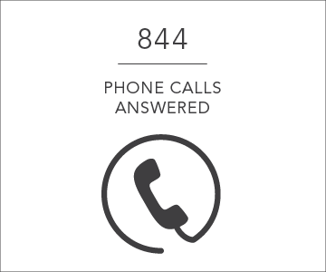 844 phone calls answered per day