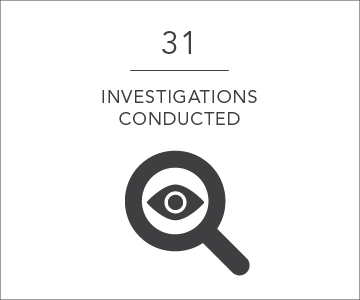 31 investigations conducted per day
